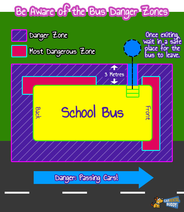 Bus Danger Zones